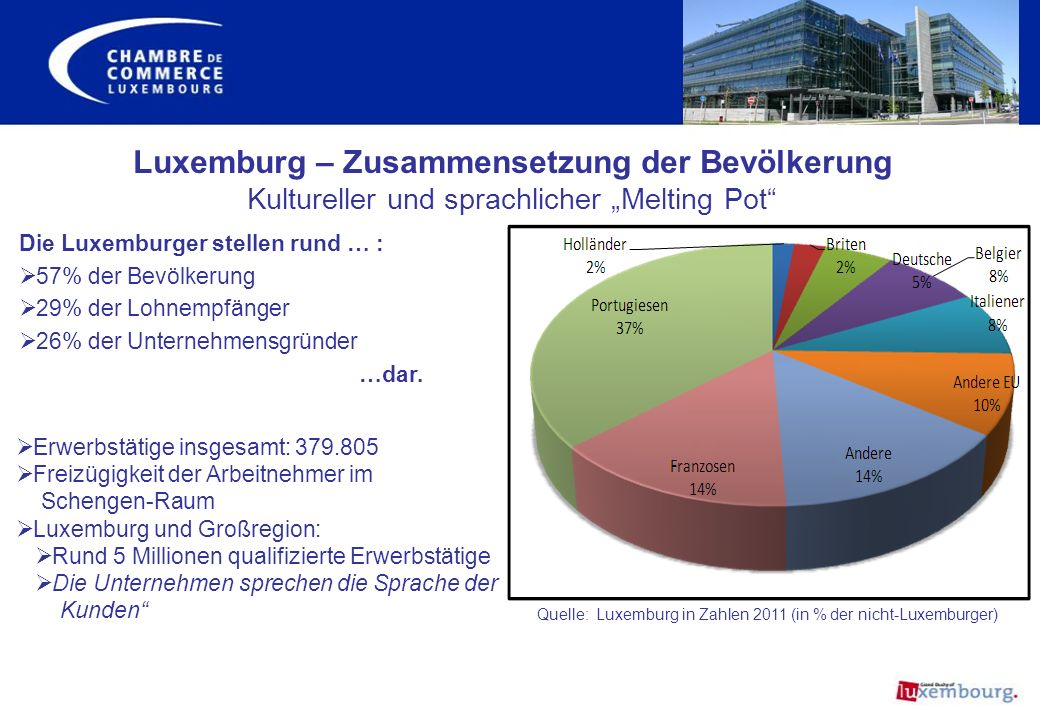 """Luxemburg – Zusammensetzung der Bevölkerung Kultureller und sprachlicher """"Melting Pot"""