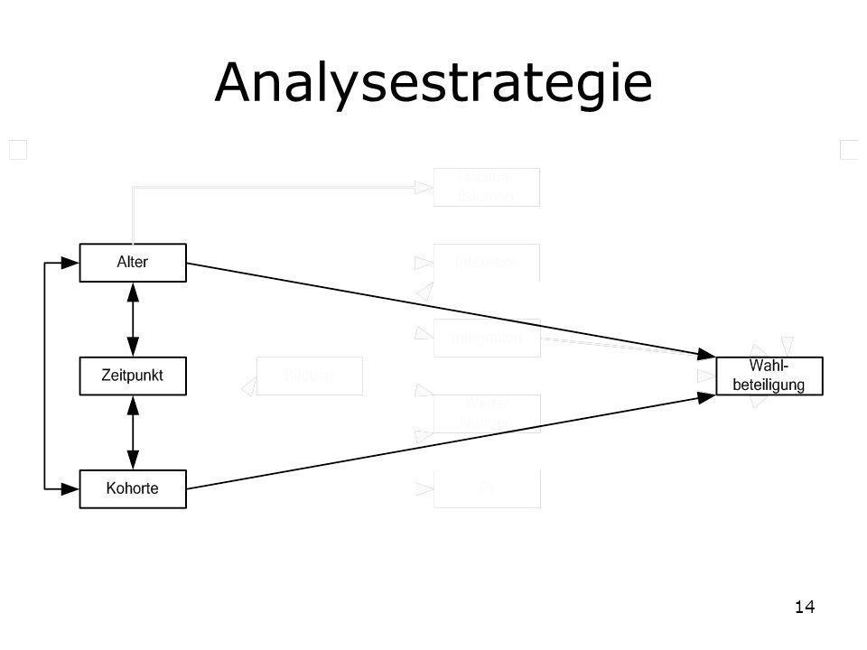 Analysestrategie