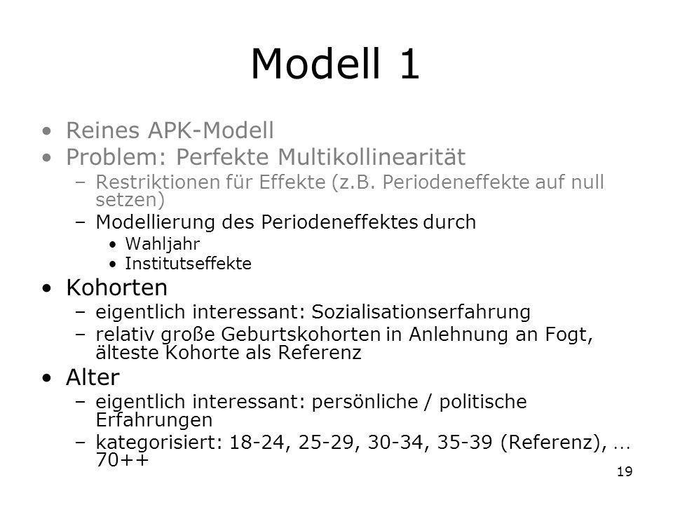 Modell 1 Reines APK-Modell Problem: Perfekte Multikollinearität