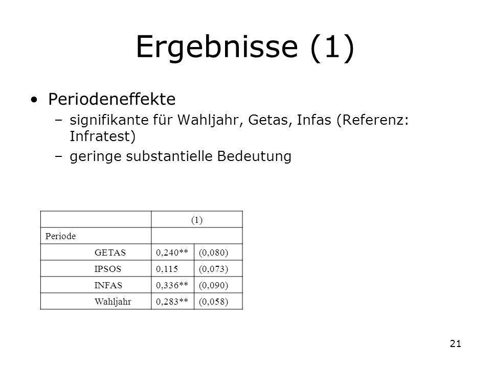 Ergebnisse (1) Periodeneffekte