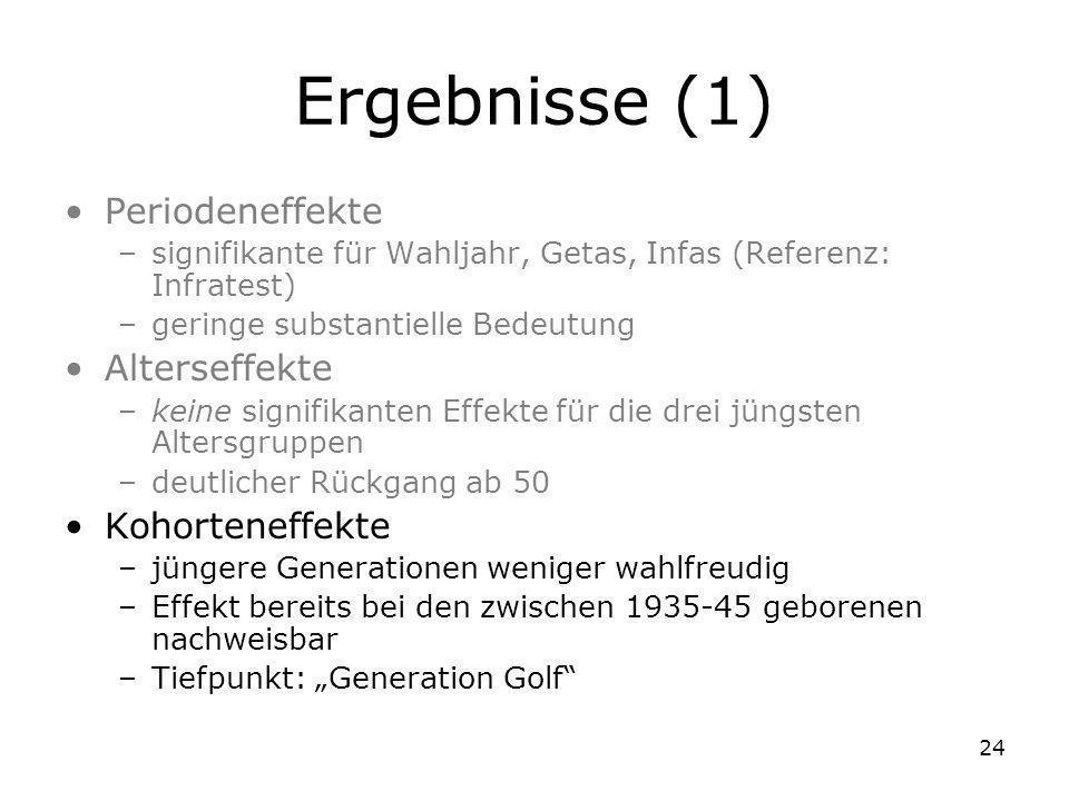 Ergebnisse (1) Periodeneffekte Alterseffekte Kohorteneffekte