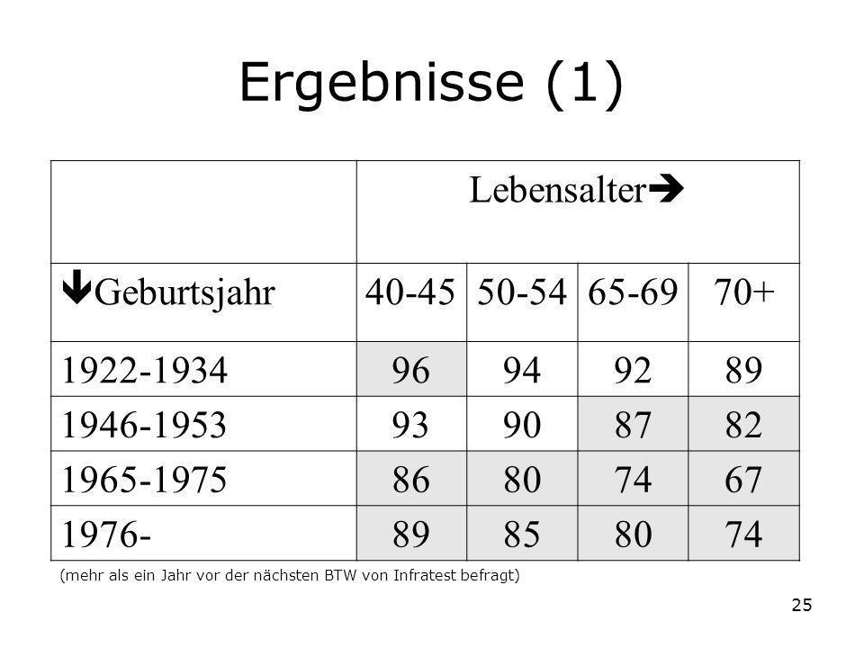 Ergebnisse (1) Lebensalter Geburtsjahr 40-45 50-54 65-69 70+