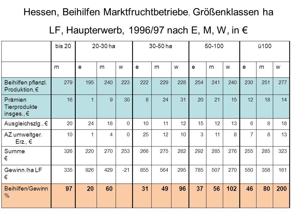 Hessen, Beihilfen Marktfruchtbetriebe, Größenklassen ha LF, Haupterwerb, 1996/97 nach E, M, W, in €