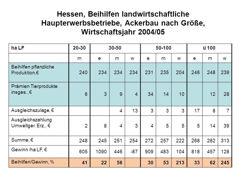 Hessen, Beihilfen landwirtschaftliche Haupterwerbsbetriebe, Ackerbau nach Größe, Wirtschaftsjahr 2004/05