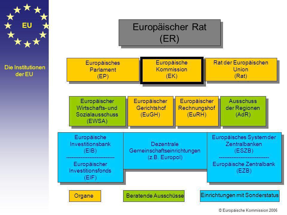 Europäischer Rat (ER) EU Europäisches Parlament (EP) Europäische