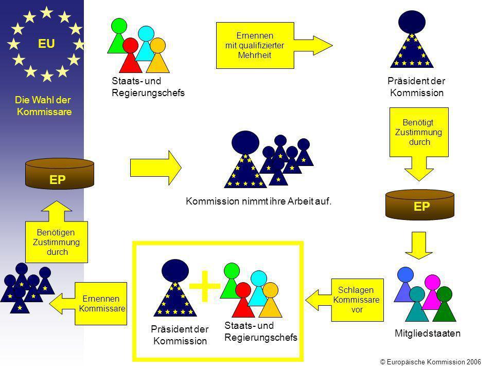 + EU EP EP Staats- und Regierungschefs Präsident der Kommission