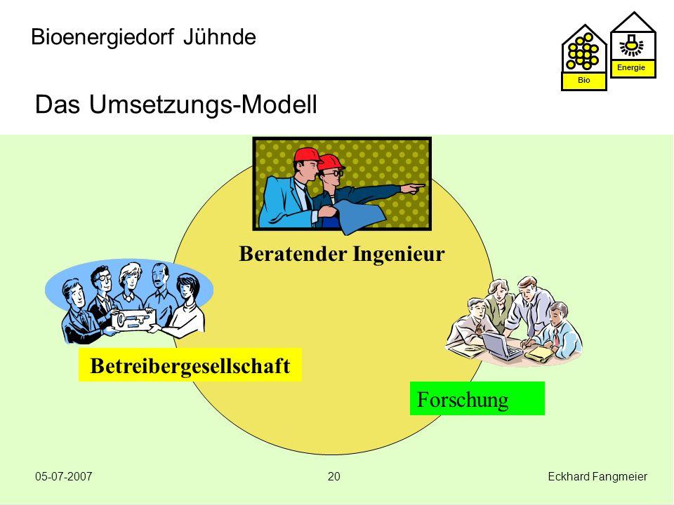 Das Umsetzungs-Modell