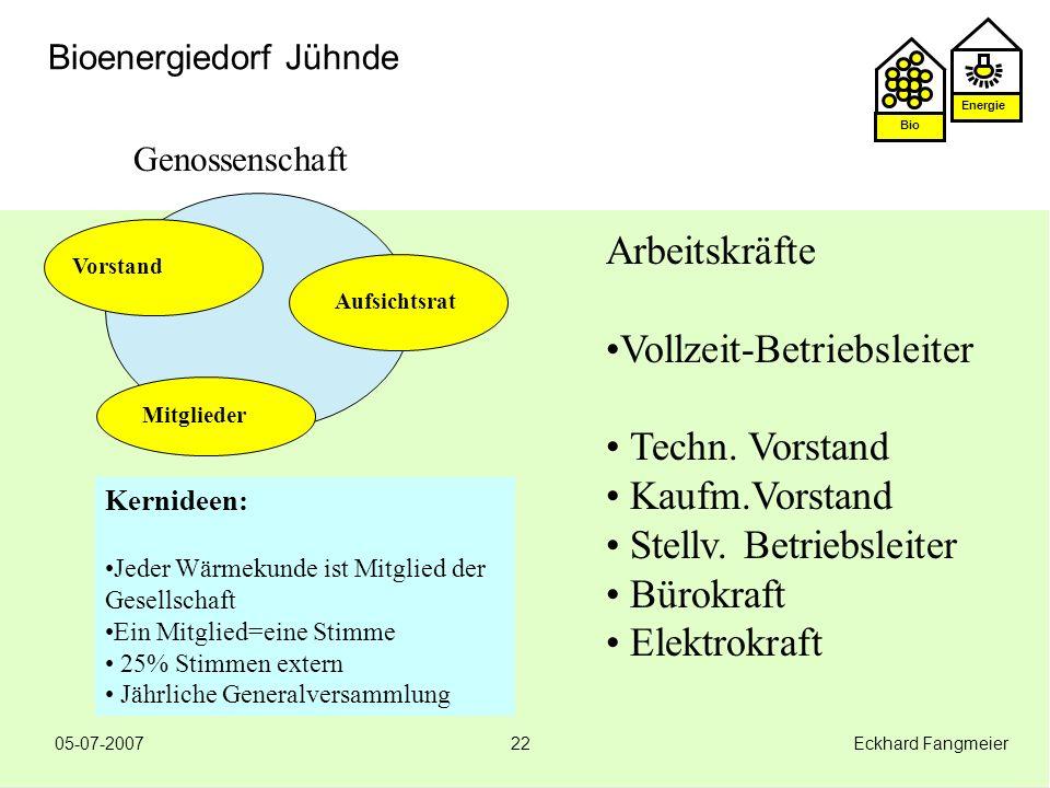 Vollzeit-Betriebsleiter Techn. Vorstand Kaufm.Vorstand