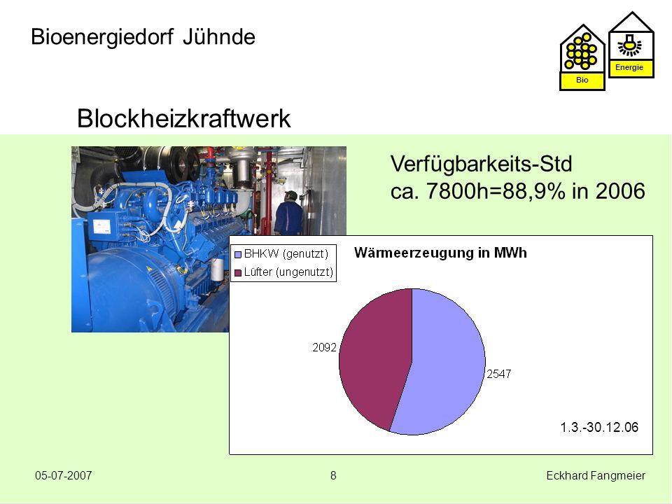 Blockheizkraftwerk Verfügbarkeits-Std ca. 7800h=88,9% in 2006