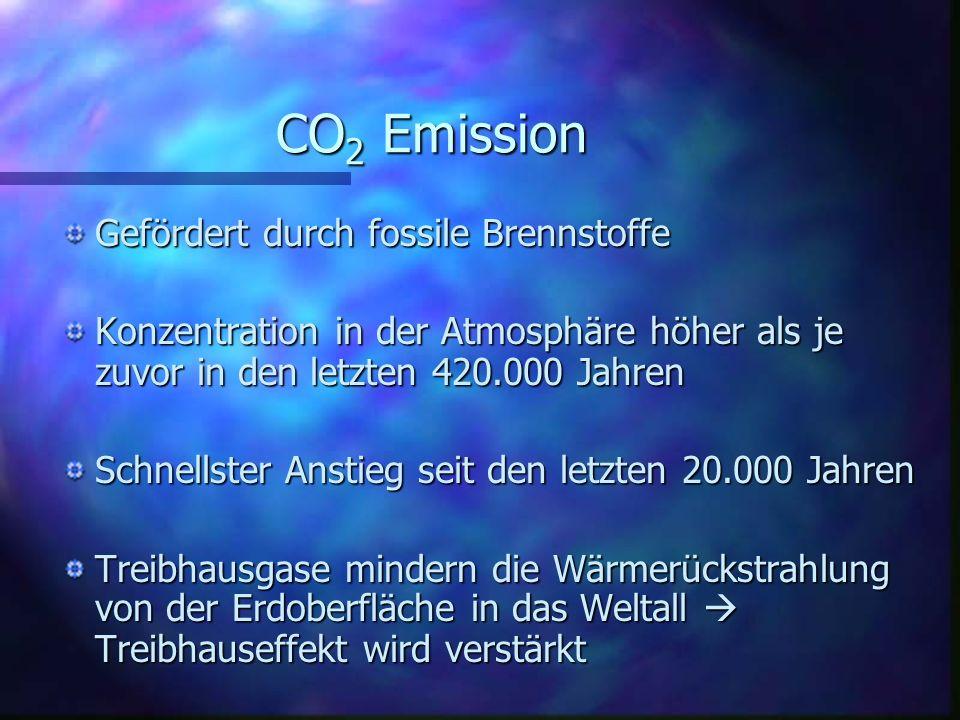 CO2 Emission Gefördert durch fossile Brennstoffe