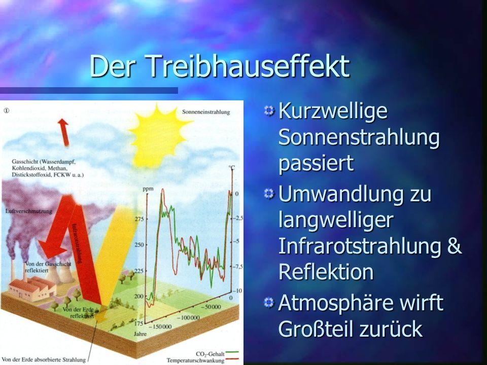 Der Treibhauseffekt Kurzwellige Sonnenstrahlung passiert