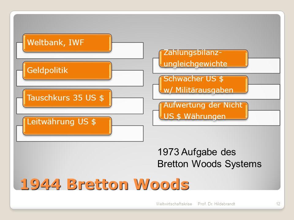 1944 Bretton Woods 1973 Aufgabe des Bretton Woods Systems