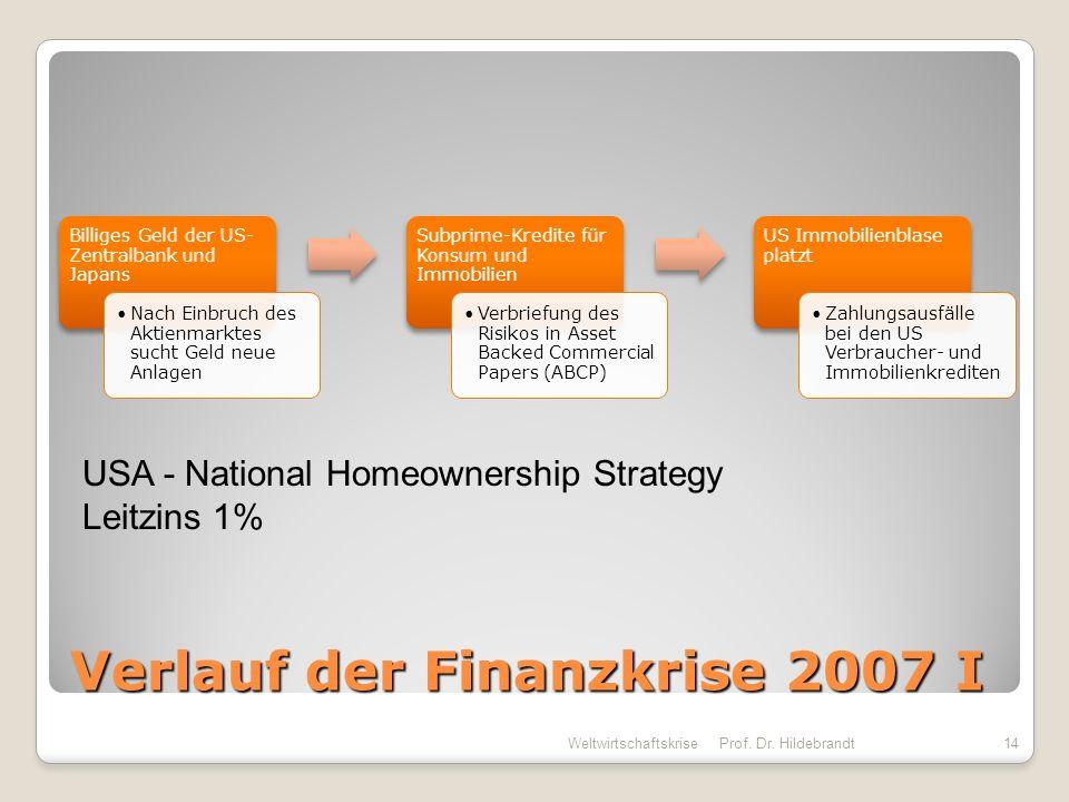 Verlauf der Finanzkrise 2007 I