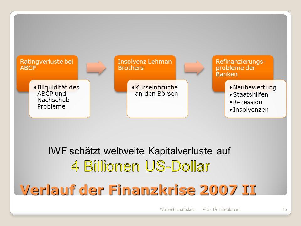Verlauf der Finanzkrise 2007 II