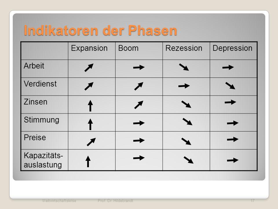 Indikatoren der Phasen
