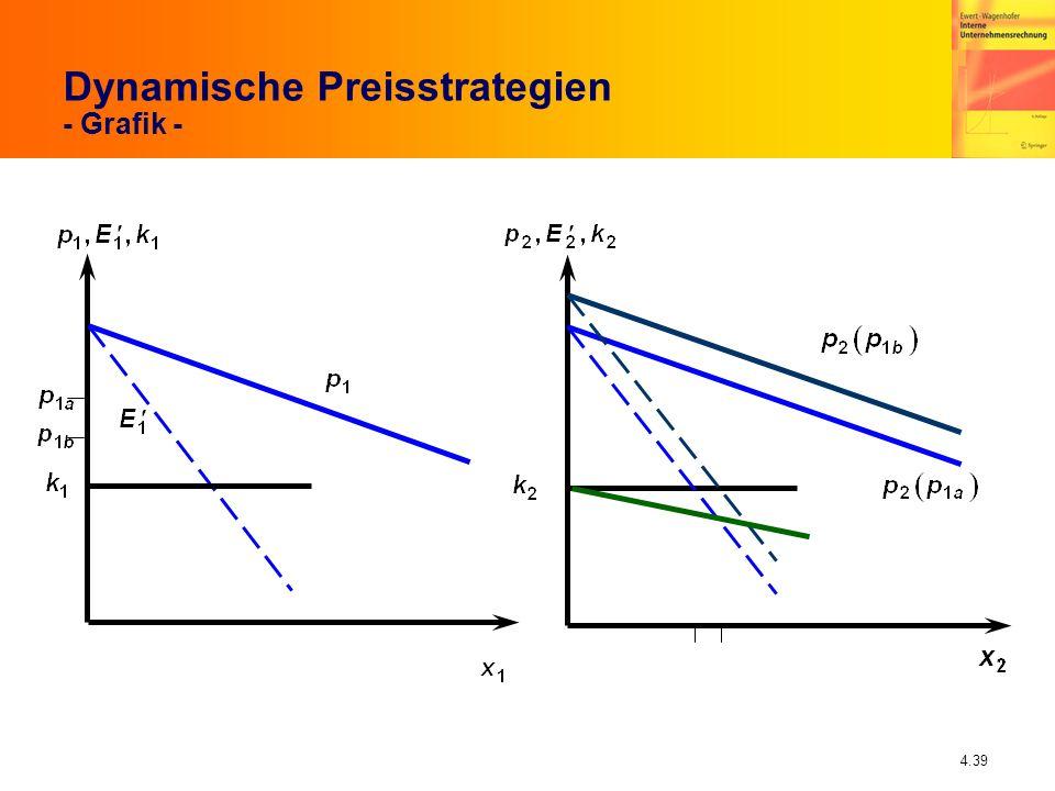 Dynamische Preisstrategien - Grafik -