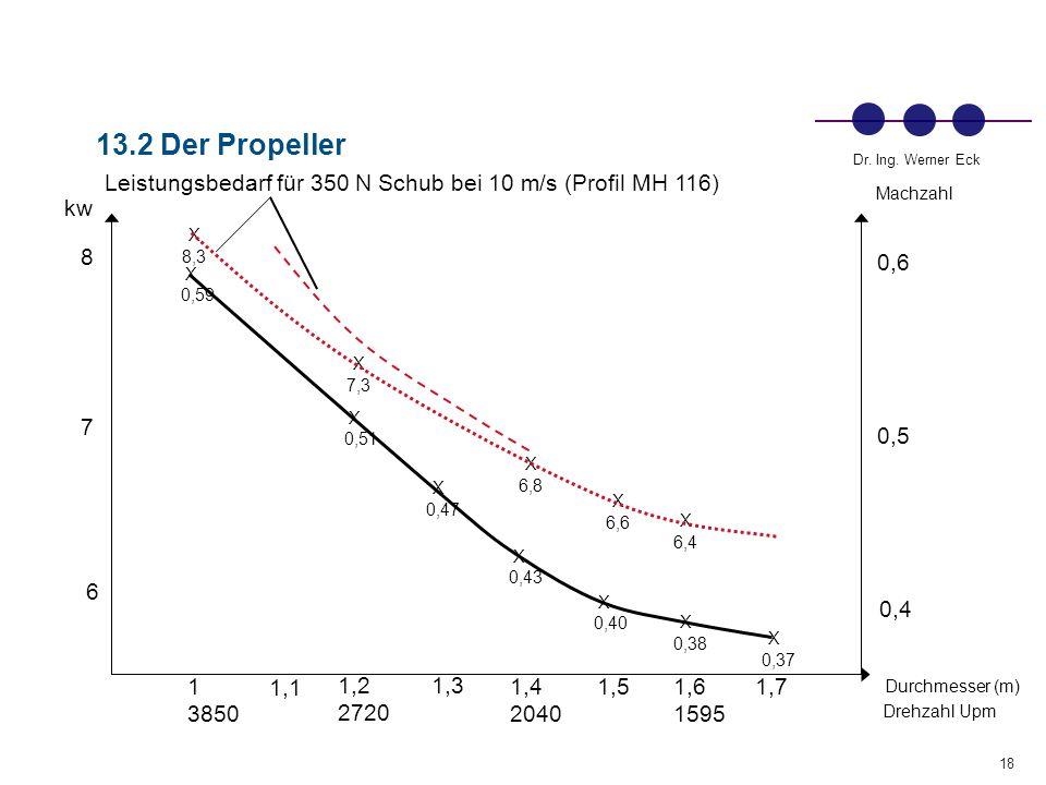 13.2 Der Propeller Leistungsbedarf für 350 N Schub bei 10 m/s (Profil MH 116) Machzahl. kw. X. 8,3.