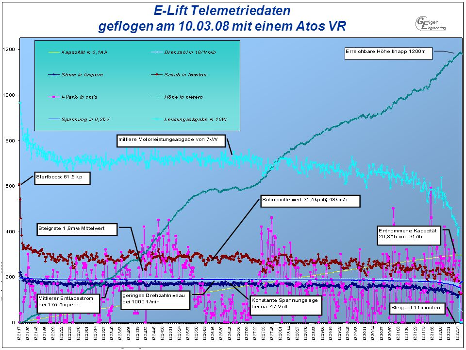 E-Lift Telemetriedaten geflogen am 10.03.08 mit einem Atos VR