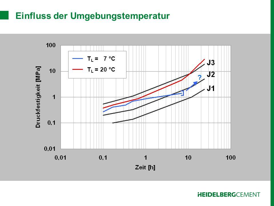 Einfluss der Umgebungstemperatur