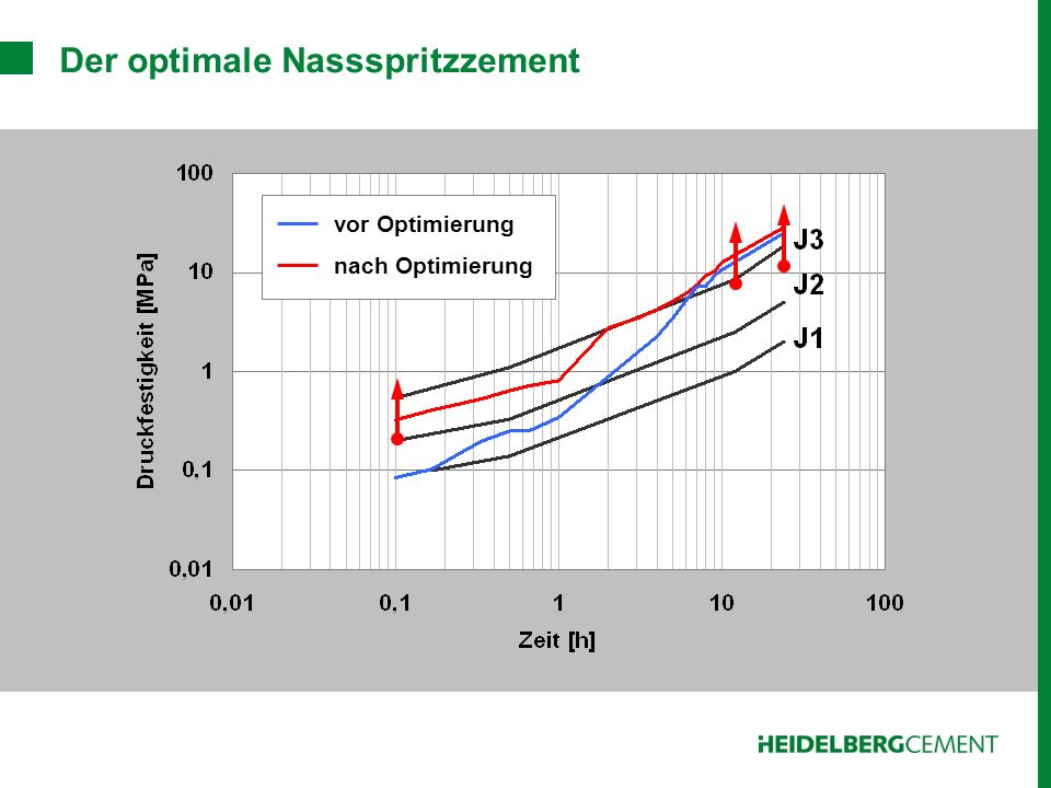 Der optimale Nassspritzzement