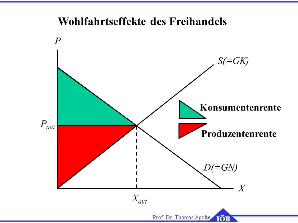 Wohlfahrtseffekte des Freihandels