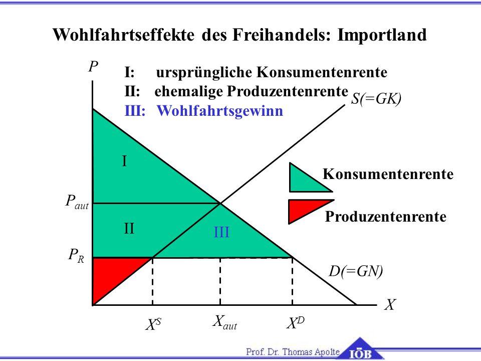 Wohlfahrtseffekte des Freihandels: Importland