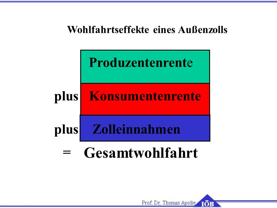 Gesamtwohlfahrt plus Konsumentenrente plus Zolleinnahmen =