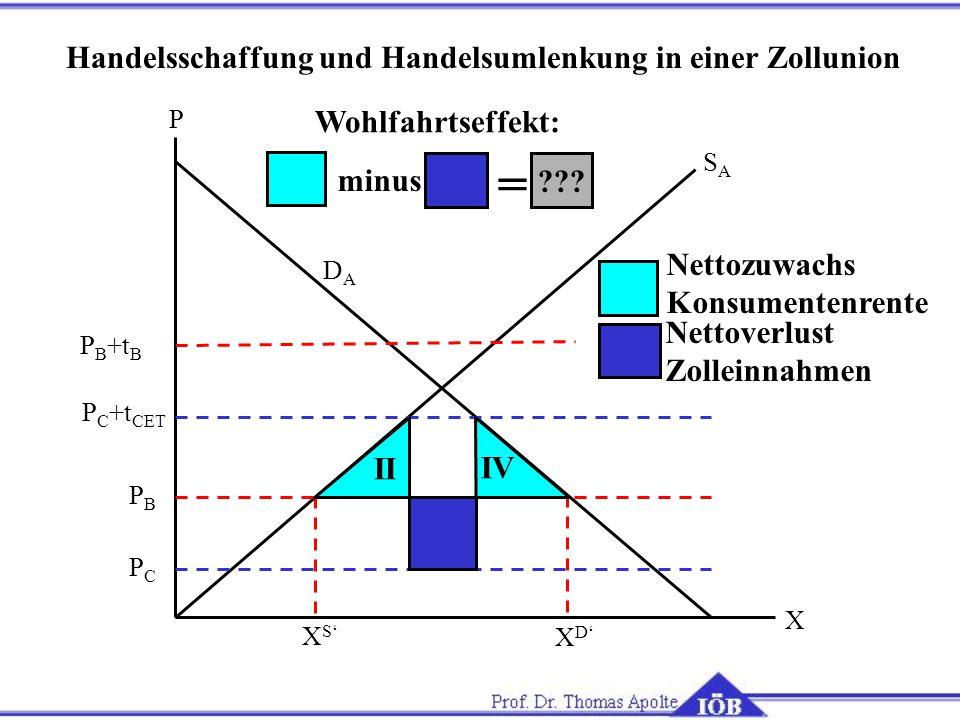 = Handelsschaffung und Handelsumlenkung in einer Zollunion