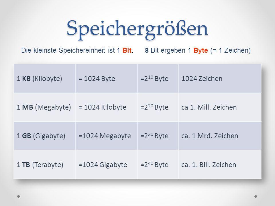 Speichergrößen 1 KB (Kilobyte) = 1024 Byte =210 Byte 1024 Zeichen