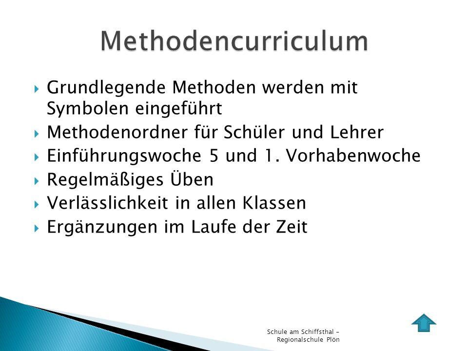 Methodencurriculum Grundlegende Methoden werden mit Symbolen eingeführt. Methodenordner für Schüler und Lehrer.
