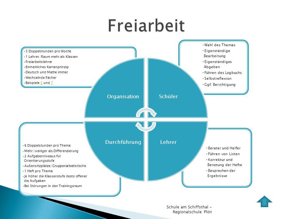 Freiarbeit Schule am Schiffsthal - Regionalschule Plön Wahl des Themas