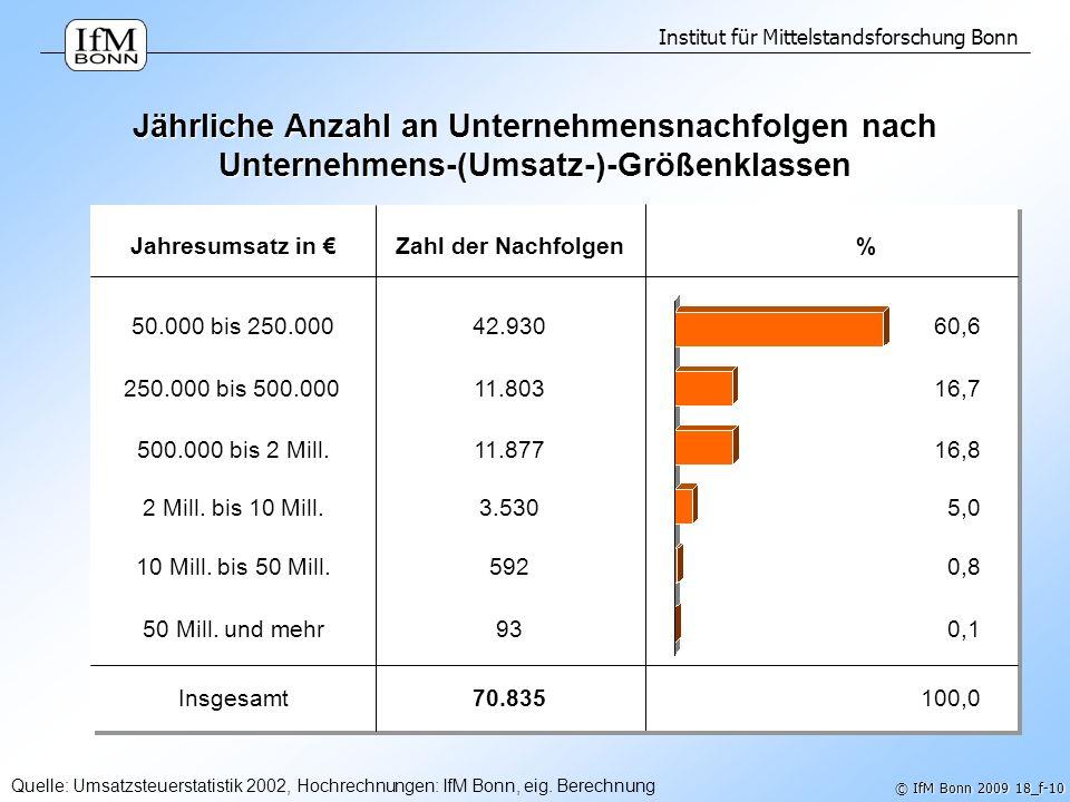 Jährliche Anzahl an Unternehmensnachfolgen nach Unternehmens-(Umsatz-)-Größenklassen