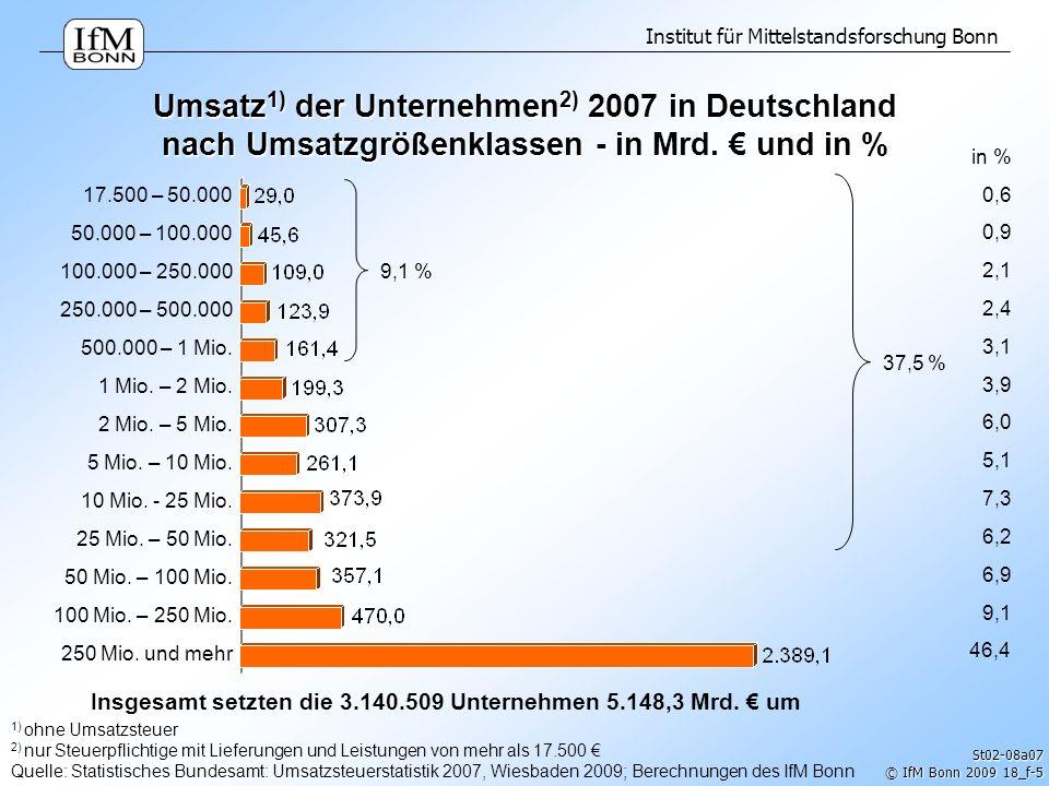 Insgesamt setzten die 3.140.509 Unternehmen 5.148,3 Mrd. € um