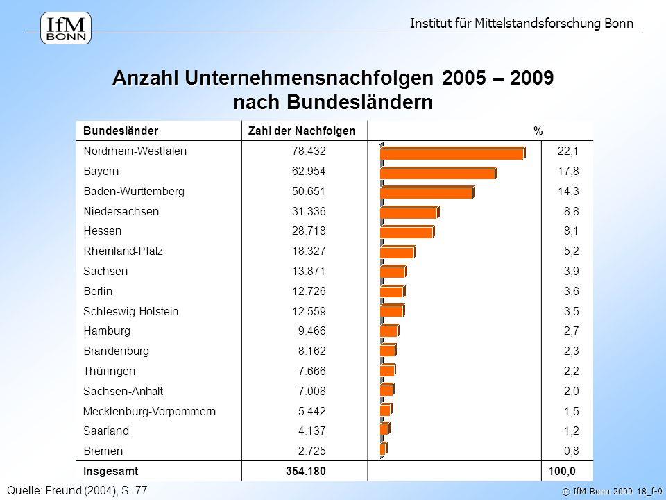 Anzahl Unternehmensnachfolgen 2005 – 2009 nach Bundesländern
