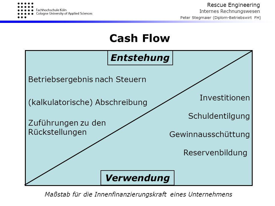 Maßstab für die Innenfinanzierungskraft eines Unternehmens