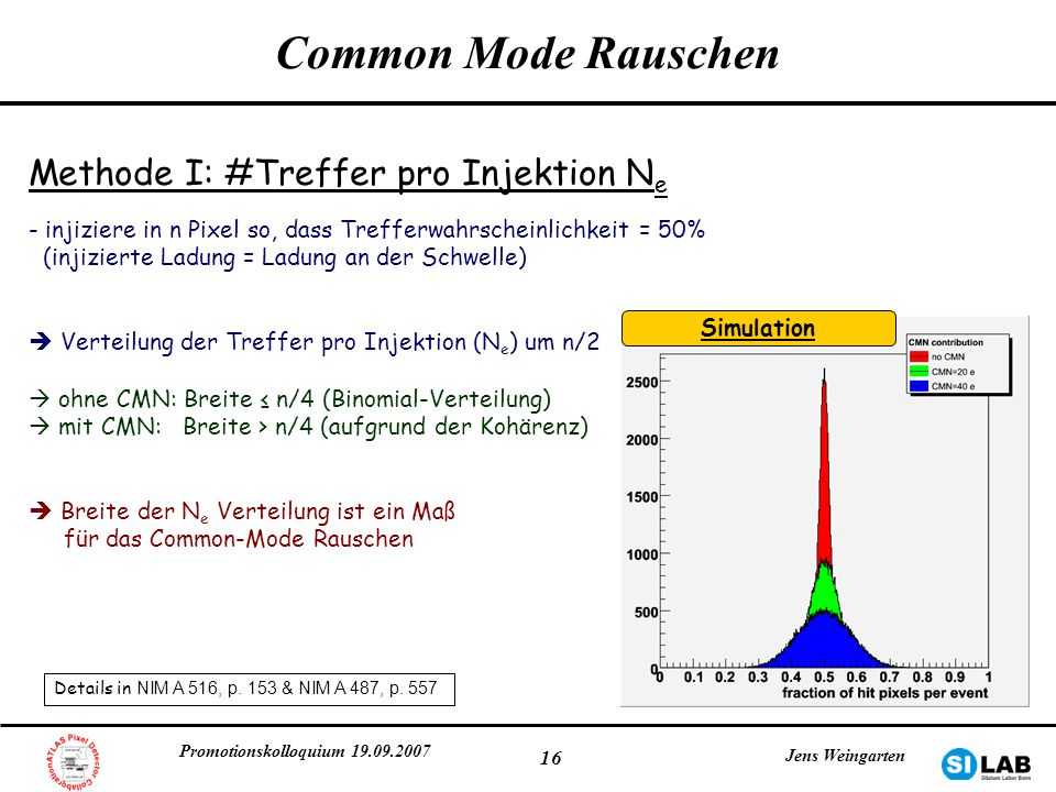 Common Mode Rauschen Methode I: #Treffer pro Injektion Ne