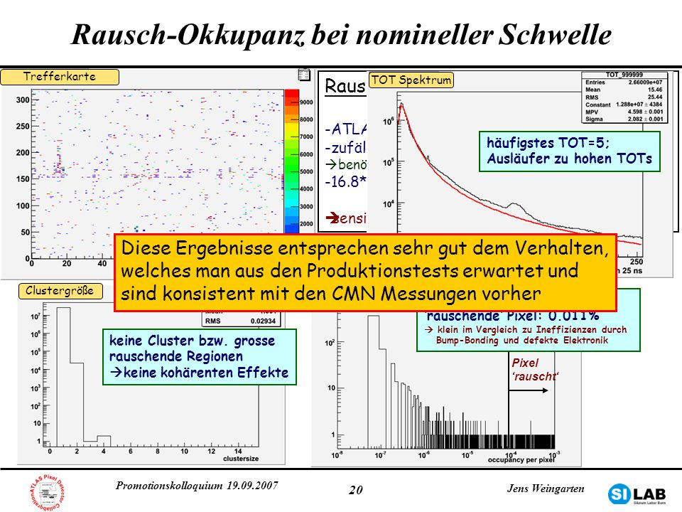 Rausch-Okkupanz bei nomineller Schwelle