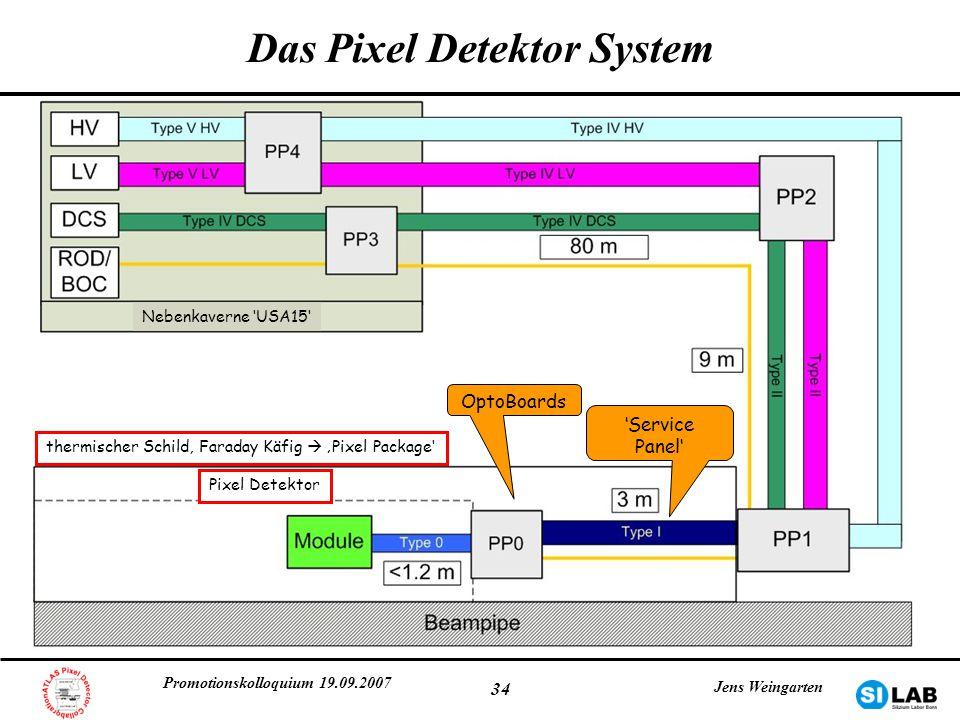 Das Pixel Detektor System