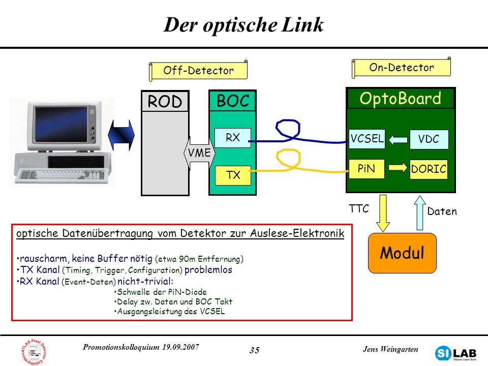 Der optische Link OptoBoard ROD BOC Modul On-Detector Off-Detector RX