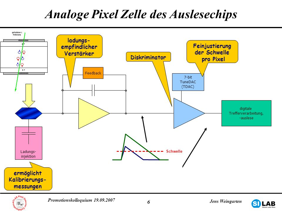 Analoge Pixel Zelle des Auslesechips