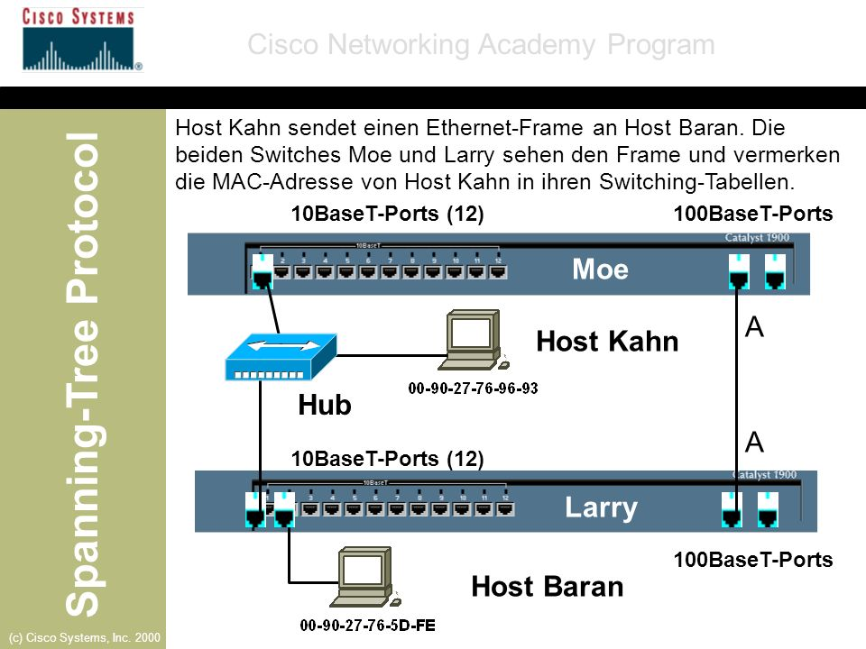 Moe A Host Kahn Hub A Larry Host Baran