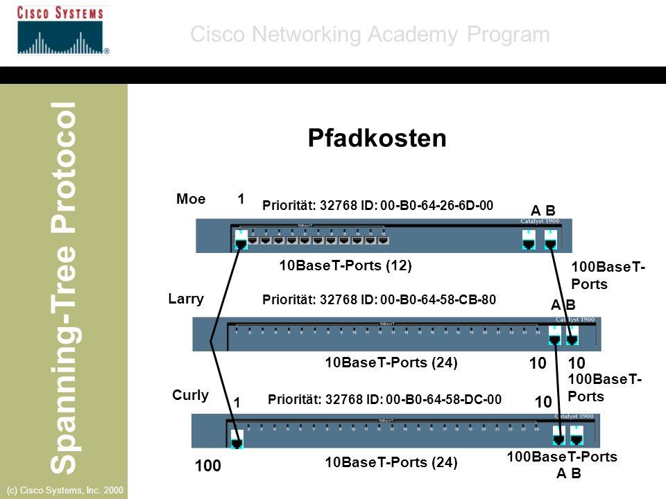 Pfadkosten 10 10 10 100 Moe 1 A B 10BaseT-Ports (12) 100BaseT-Ports