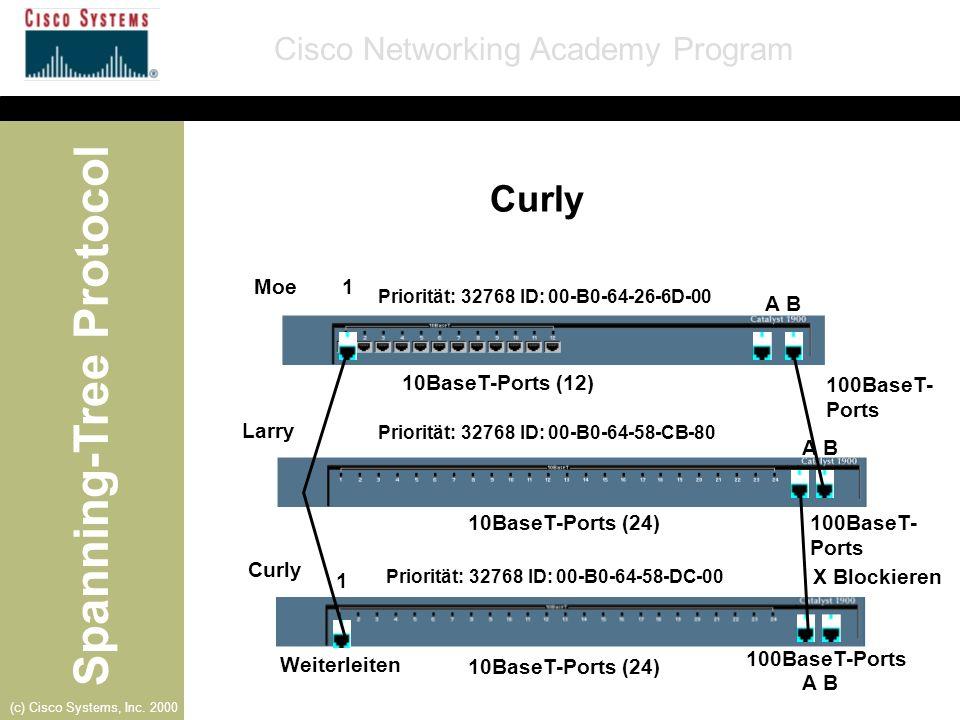 Curly Moe 1 A B 10BaseT-Ports (12) 100BaseT-Ports Larry A B