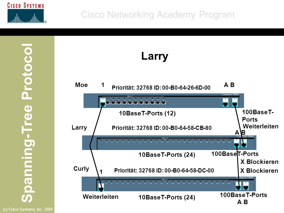 Larry Moe 1 A B 10BaseT-Ports (12) 100BaseT-Ports Larry Weiterleiten