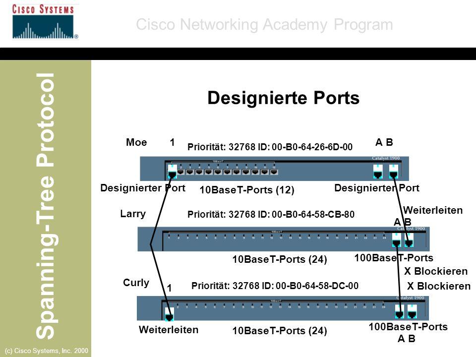 Designierte Ports Moe 1 A B Designierter Port 10BaseT-Ports (12)