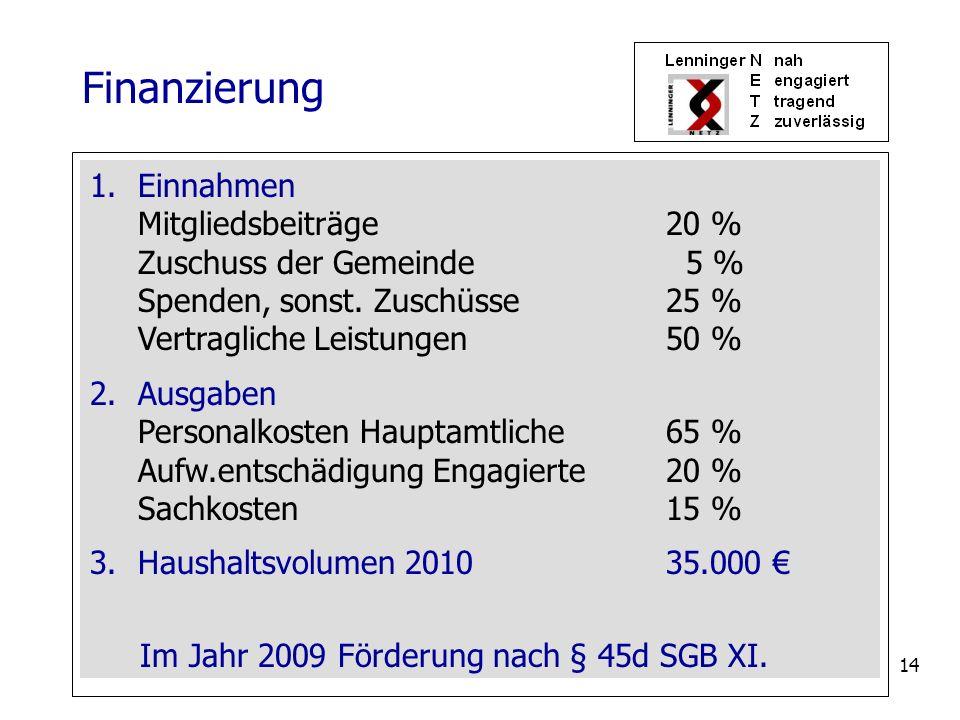 Finanzierung Einnahmen Mitgliedsbeiträge 20 % Zuschuss der Gemeinde 5 % Spenden, sonst. Zuschüsse 25 % Vertragliche Leistungen 50 %