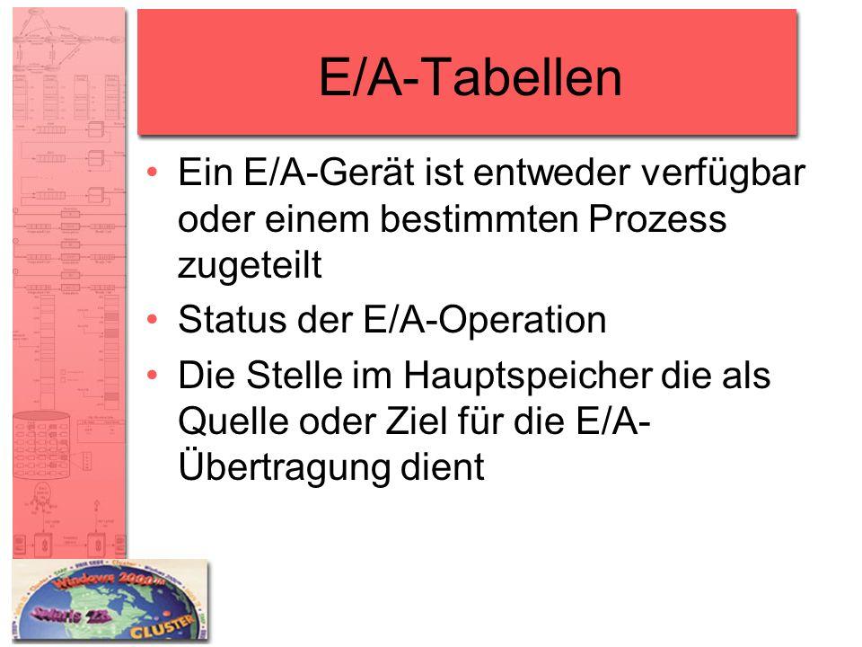 E/A-Tabellen Ein E/A-Gerät ist entweder verfügbar oder einem bestimmten Prozess zugeteilt. Status der E/A-Operation.