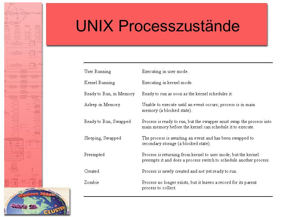 UNIX Processzustände