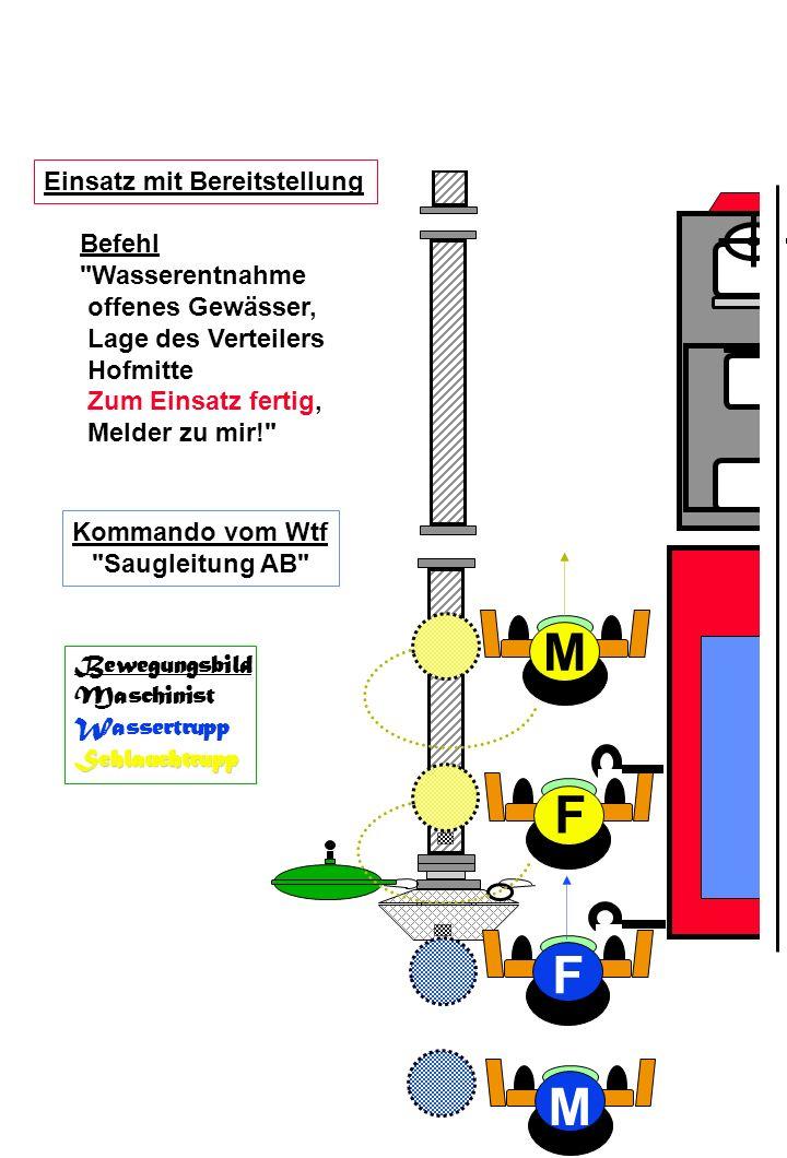 M F F M Einsatz mit Bereitstellung Befehl Wasserentnahme