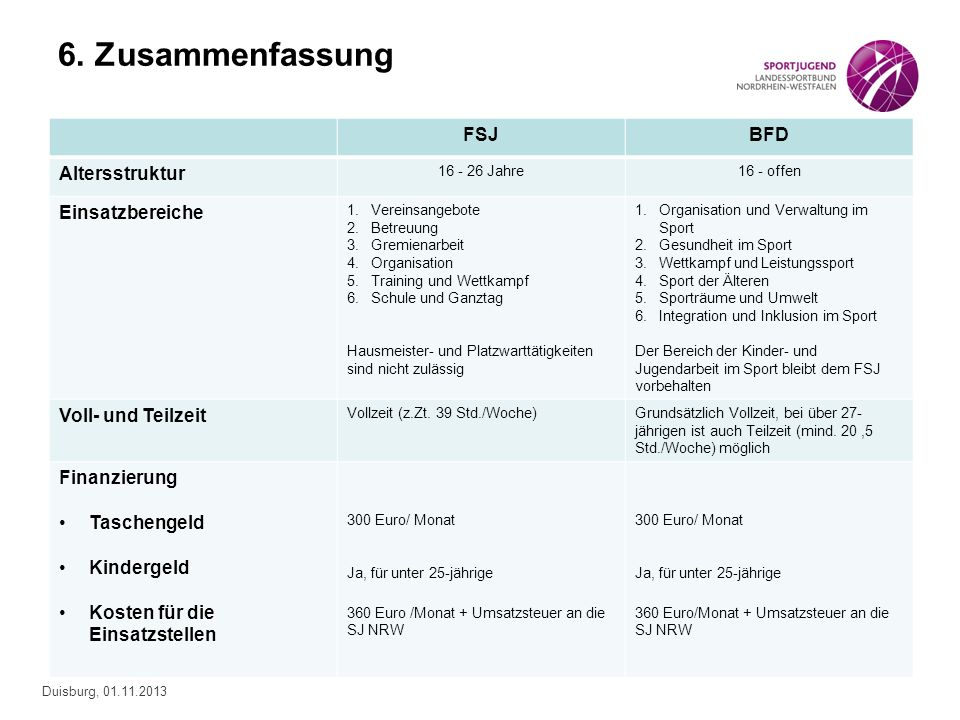 6. Zusammenfassung FSJ BFD Altersstruktur Einsatzbereiche